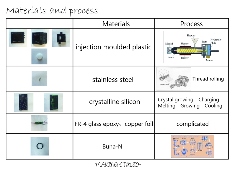 5-materials-and-process-01